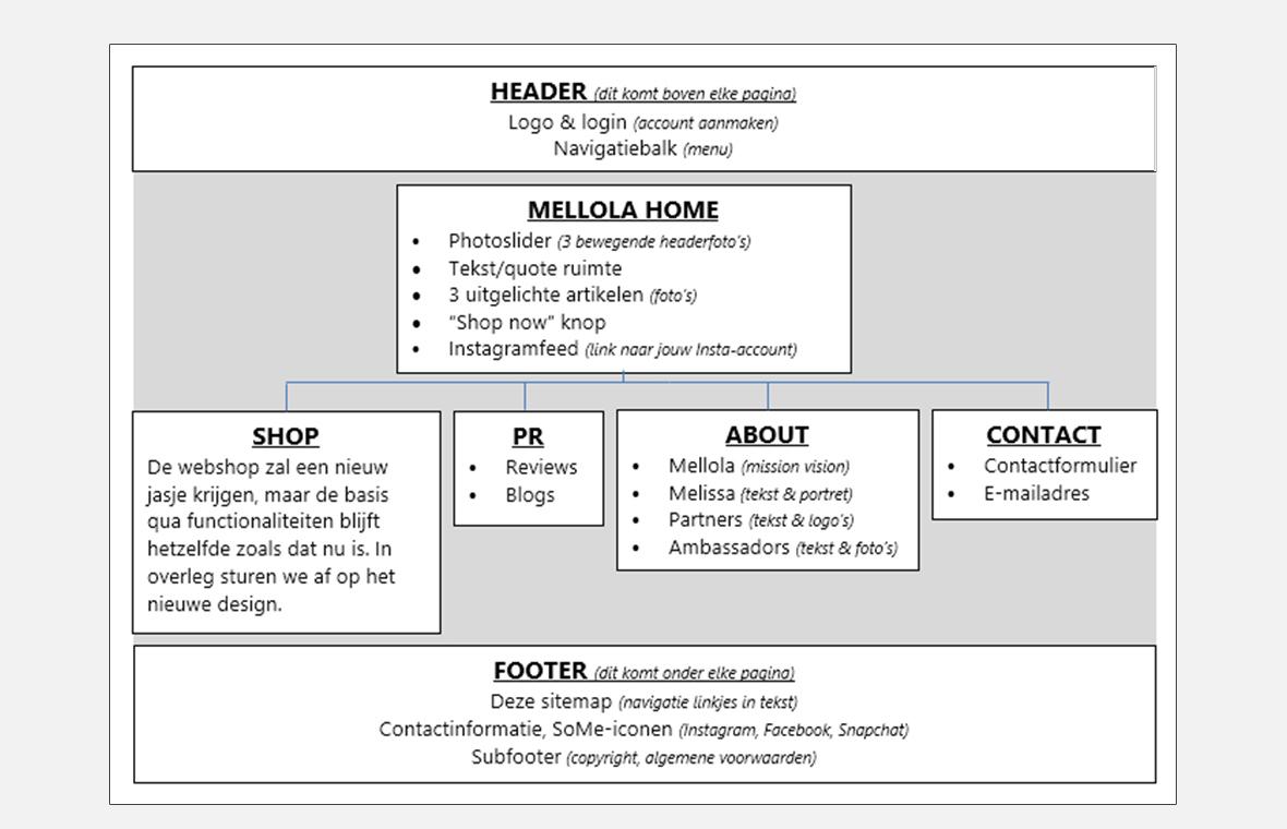 Mellola sitemap webshop webdesign